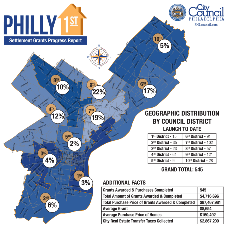 Map graphic of Philly First Settlement Grants Progress Report